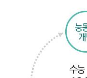 /메가선생님_v2/수학/최장희/메인/수능수학3요소_1