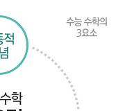 /메가선생님_v2/수학/최장희/메인/수능수학3요소_2