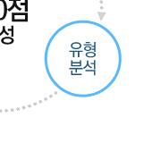 /메가선생님_v2/수학/최장희/메인/수능수학3요소_4