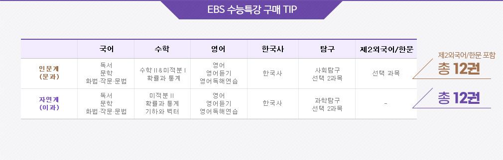 EBS 수능특강 구매 TIP