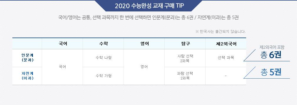 2020 수능완성 교재 구매 TIP