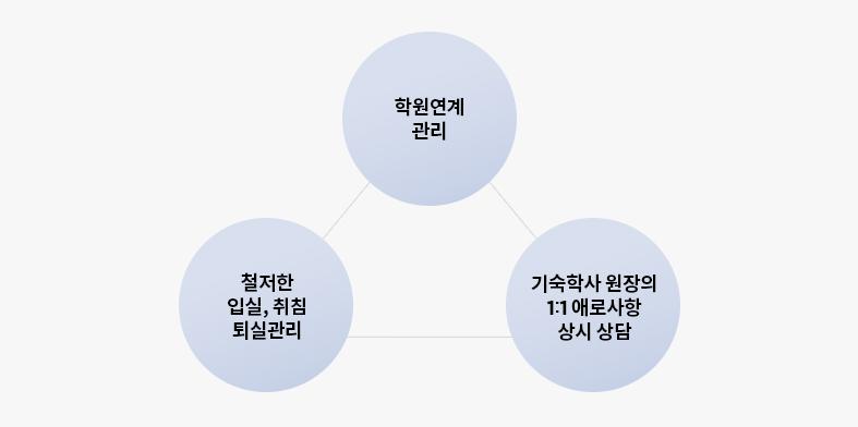 지방학생을 위한 기숙시스템 도입