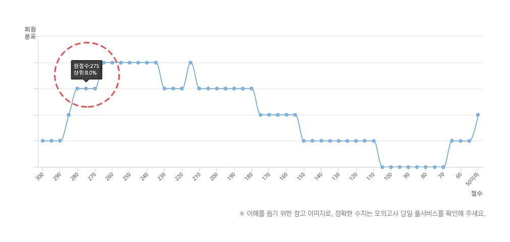 점수별 회원분포 그래프