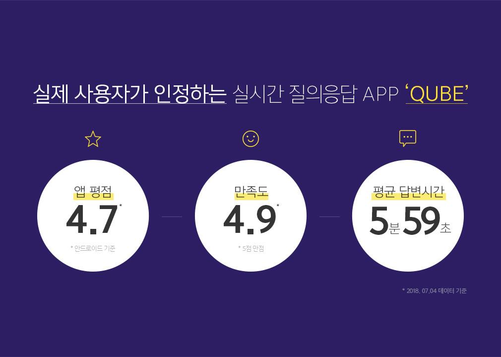 실제 사용자가 인정하는 실시간 질의응답 App 'QUBE'
