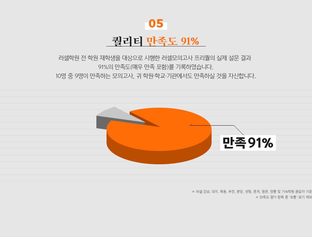 퀄리티 만족도 91%
