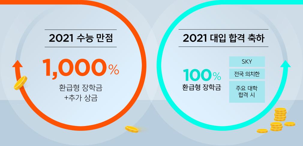 2021 수능 만점 1,000% 환급형 장학금 + 추가 상금