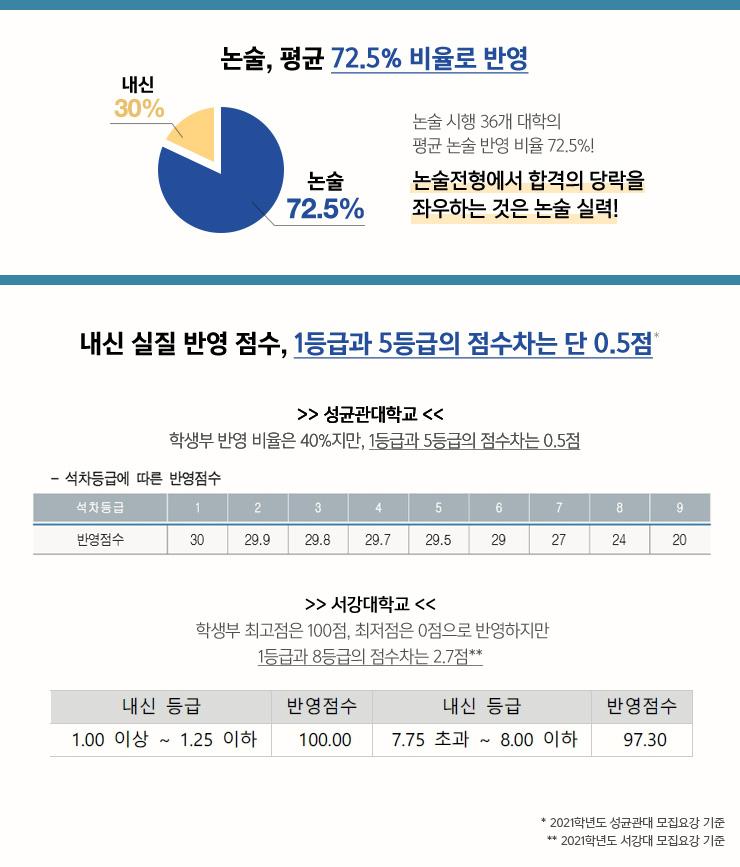 논술, 평균 72.5% 비율로 반영