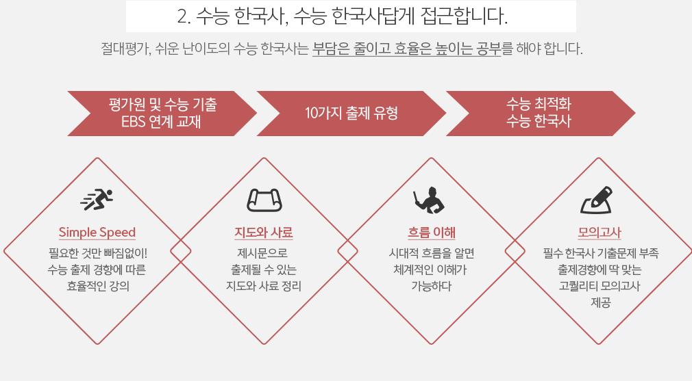 2. 수능 한국사, 수능 한국사답게 접근합니다.