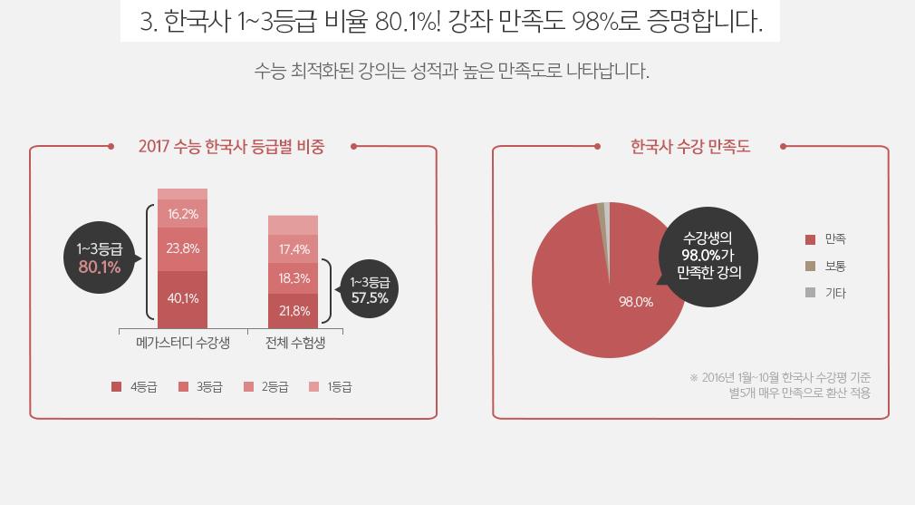 3. 한국사 1~2등급 비율 78.9% 강좌 만족도 98%로 증명합니다.