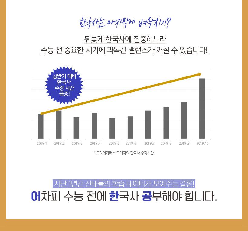 한국사는 마지막에 벼락치기? 뒤늦게 한국사에 집중하느라 수능 전 중요한 시기에 과목간 밸런스가 깨질 수 있습니다!