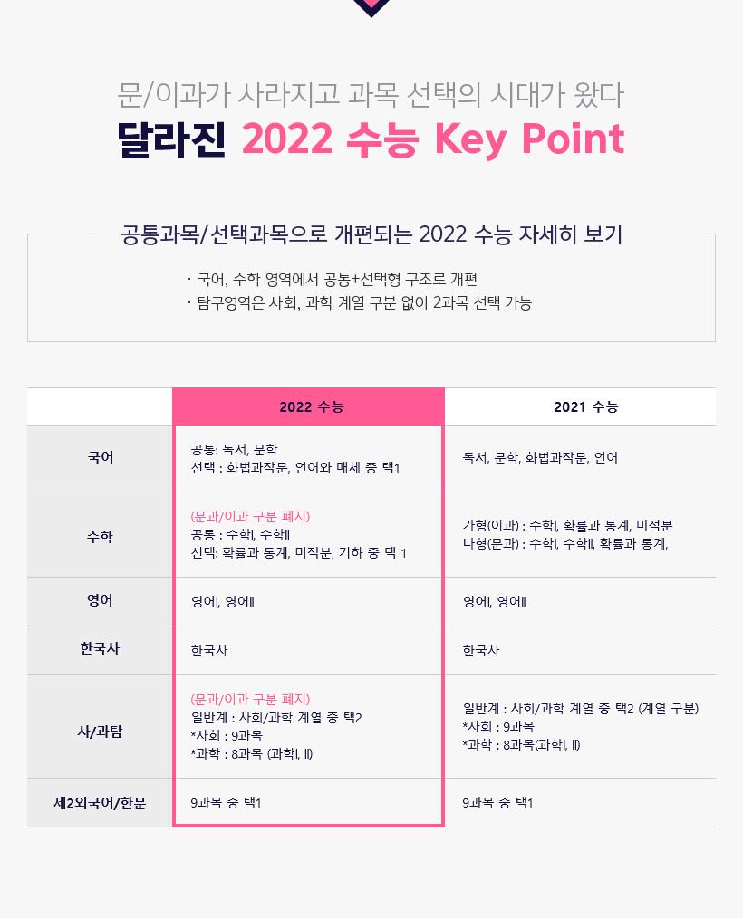 달라진 2022 수능 Key Point