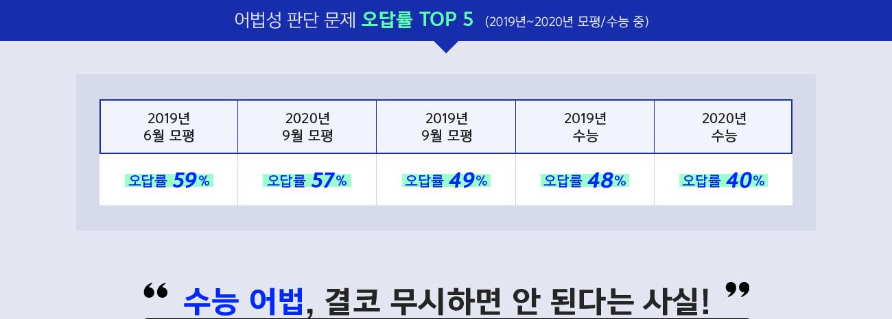 어법성 판단 문제 오답률 Top5(2019년~20202년 모평/수능 중)