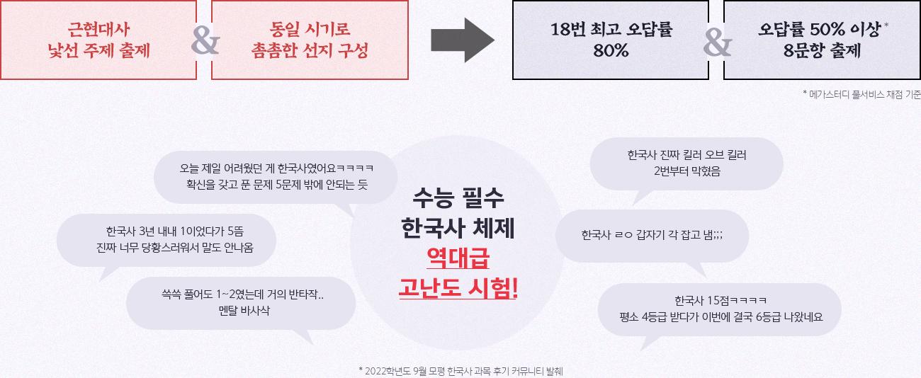 2022학년도 9월 모평, 반전의 주인공은 바로 한국사 시험지 첫 장부터 손도 못 대는 문제들 속출