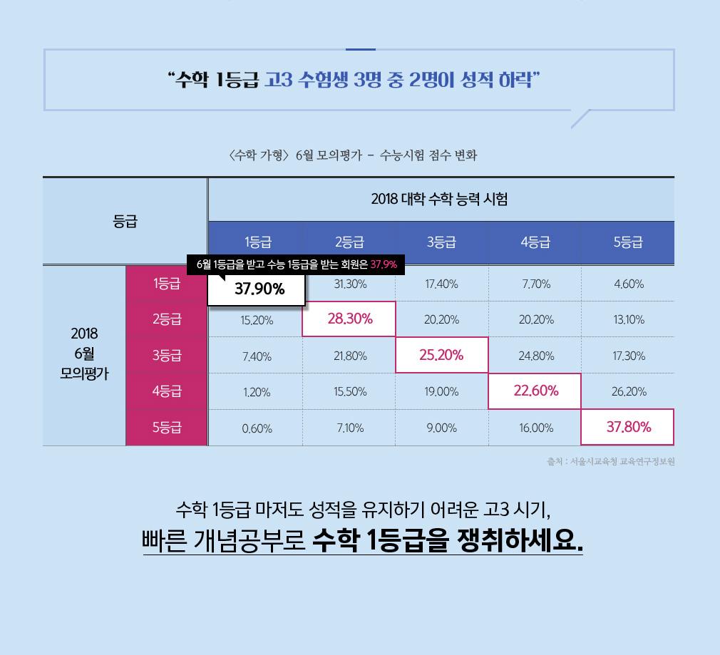 [수학 가형] 6월 모의평가 - 수능시험 점수 변화