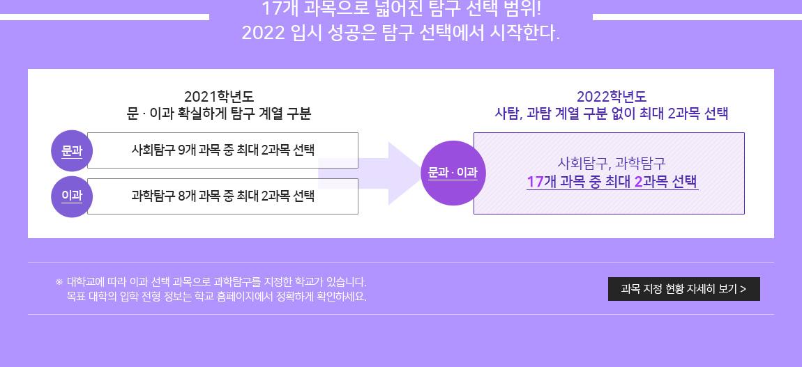 17개 과목으로 넓어진 탐구 선택 범위! 2022 입시 성공은 탐구 선택에서 시작한다.