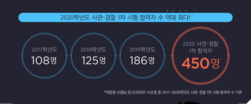 2020학년도 사관경찰 1차 시험 합격자 수 역대 최다!