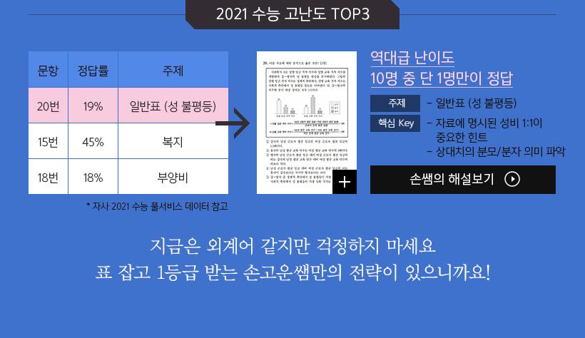2021 수능 고난도 TOP3