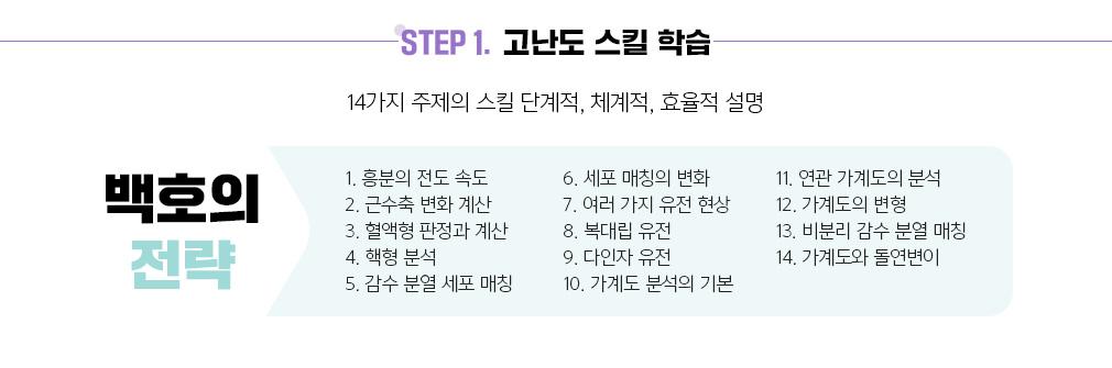 STEP 1. 고난도 스킬 학습