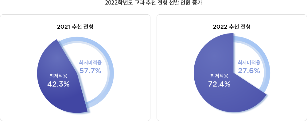 2022학년도 교과 추천 전형 선발 인원 증가