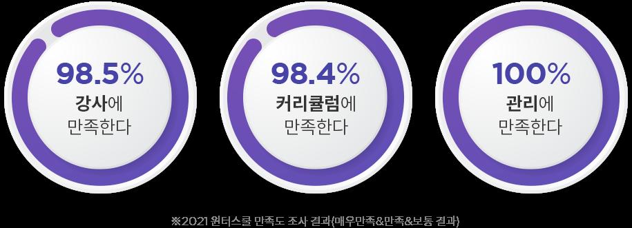 98.5% 강사에 만족한다, 98.4% 커리큘럼에 만족한다, 100% 관리에 만족한다 ※2021 윈터스쿨 만족도 조사 결과(매우만족&만족&보통 결과)