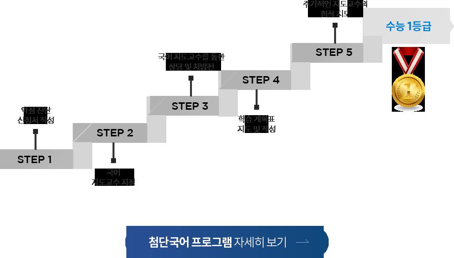 첨단국어 프로그램 이미지