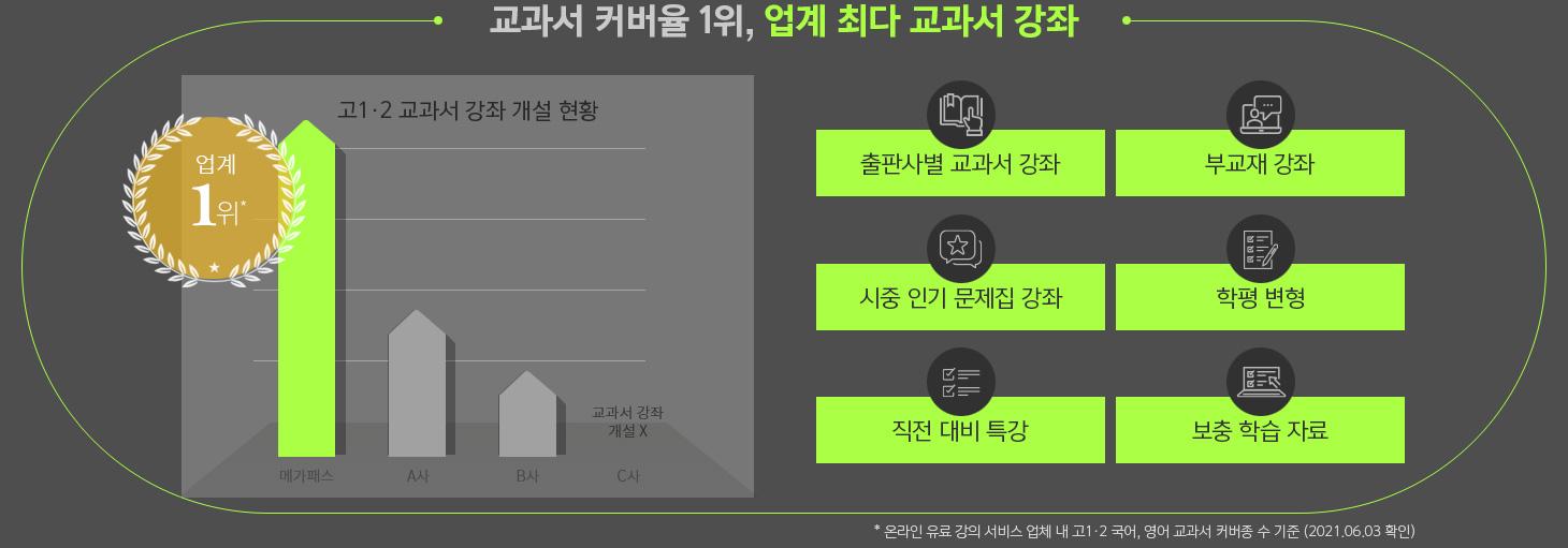 교과서 커버율 1위, 업계 최다 교과서 강좌