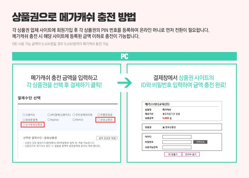 상품권으로 메가캐쉬 충전 방법각 상품권 업체 사이트에 회원가입 후 각 상품권의 PIN 번호를 등록하여 온라인 머니로 먼저 전환이 필요합니다.메가캐쉬 충전 시 해당 사이트에 등록된 금액 이하로 충전이 가능합니다.(예) 사용 가능 금액이 9,400원일 경우 9,400원까지 메가캐쉬 충전 가능
