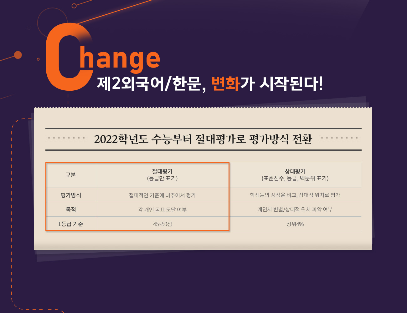 Change 제2외국어/한문, 변화가 시작된다!