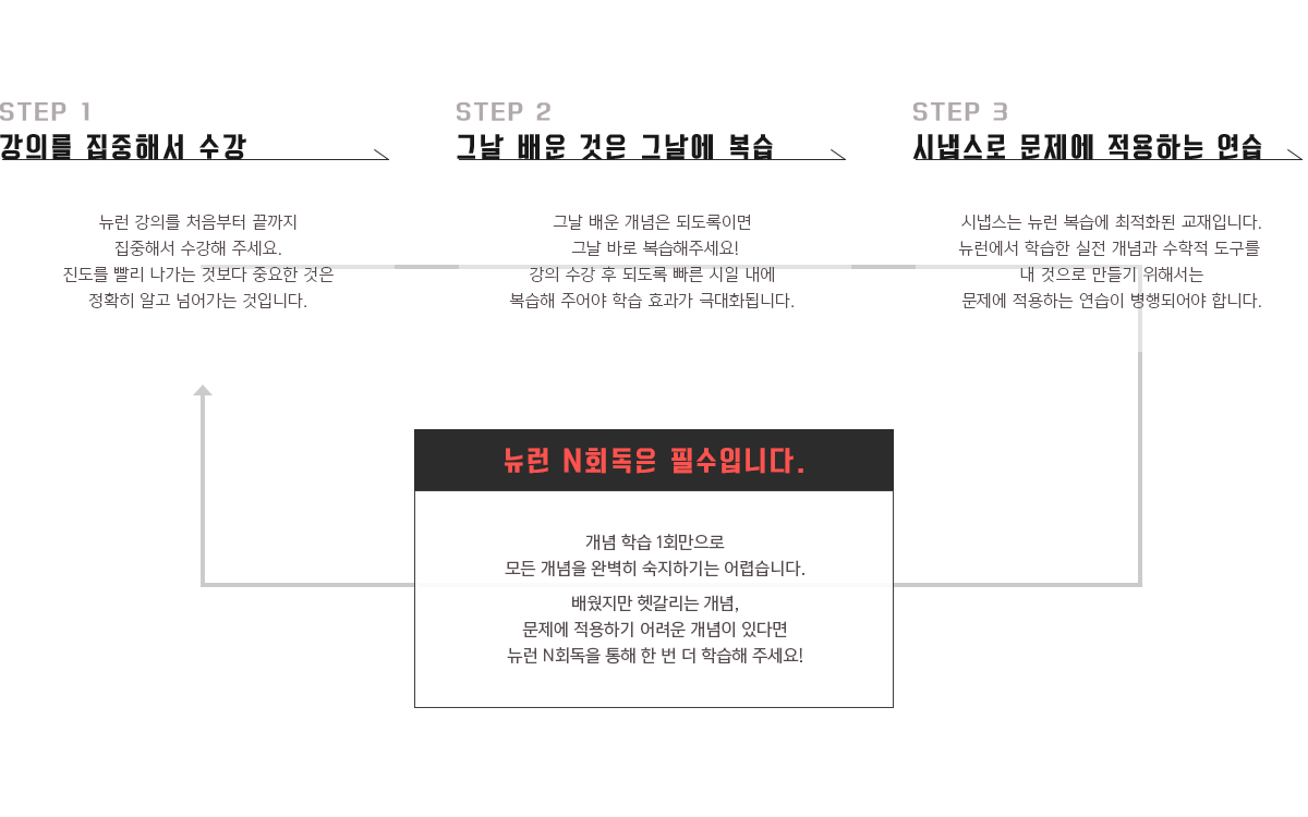 STEP 1 강의를 집중해서 수강 / STEP 2 그날 배운 것은 그날에 복습 / STEP 3 시냅스로 문제에 적용하는 연습