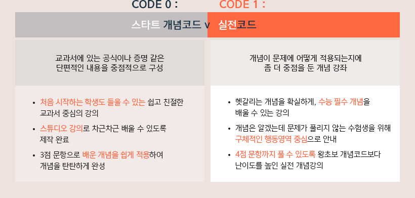 CODE 0: 왕초보 개념코드, CODE 1: 실전 개념코드