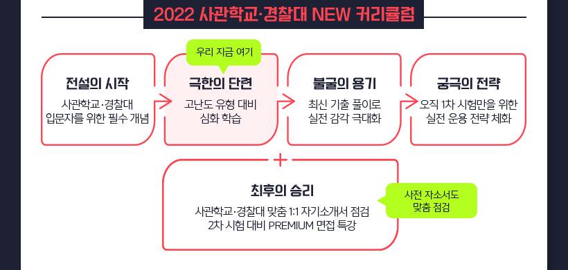 2022 사관학교 경찰대 NEW 커리큘럼