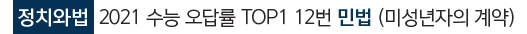 정치와법  2021 수능 오답률 TOP1 12번 민법 (미성년자의 계약)